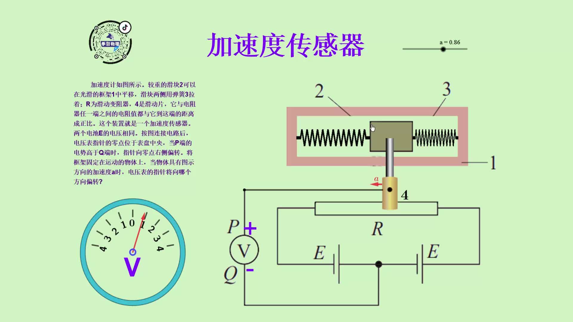 某同学设计来一个加速度计,如图所示。将框架固定在运动的物体上,当物体具有加速度a是,电压表的指针将向哪个方向偏转?教材第105页。